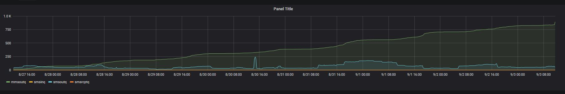 GRAPH for Queue